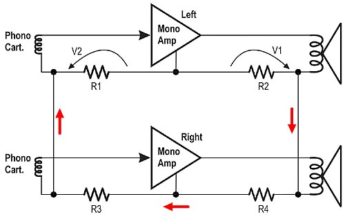 Diagram showing pair of mono amps with parasitic feedback path